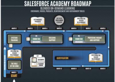 Mercedes :: Salesforce Roadmap